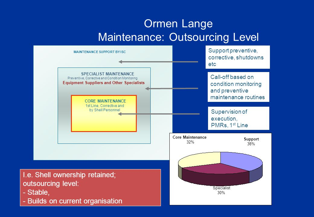 Examples of Ongoing and Upcoming Tenders: Ormen Lange and Draugen USCOngoing Draugen Area Tiebacks2007 Frame Agreement for Lifting EquipmentTender Evaluation ongoing Maritime Support/ Tugs – Ormen LangeTender Evaluation ongoing Inspection & Corrosion Monitoring tenderStrategy/ plan for approval Condition Monitoring Services tenderPrequal performed Quantitative Risk Assessment ServicesScreening & Prequal final Control System Support ServicesStrategy/ plan for approval Maintenance of Valves2nd half 2006 FM – Work Environment Q2 2006