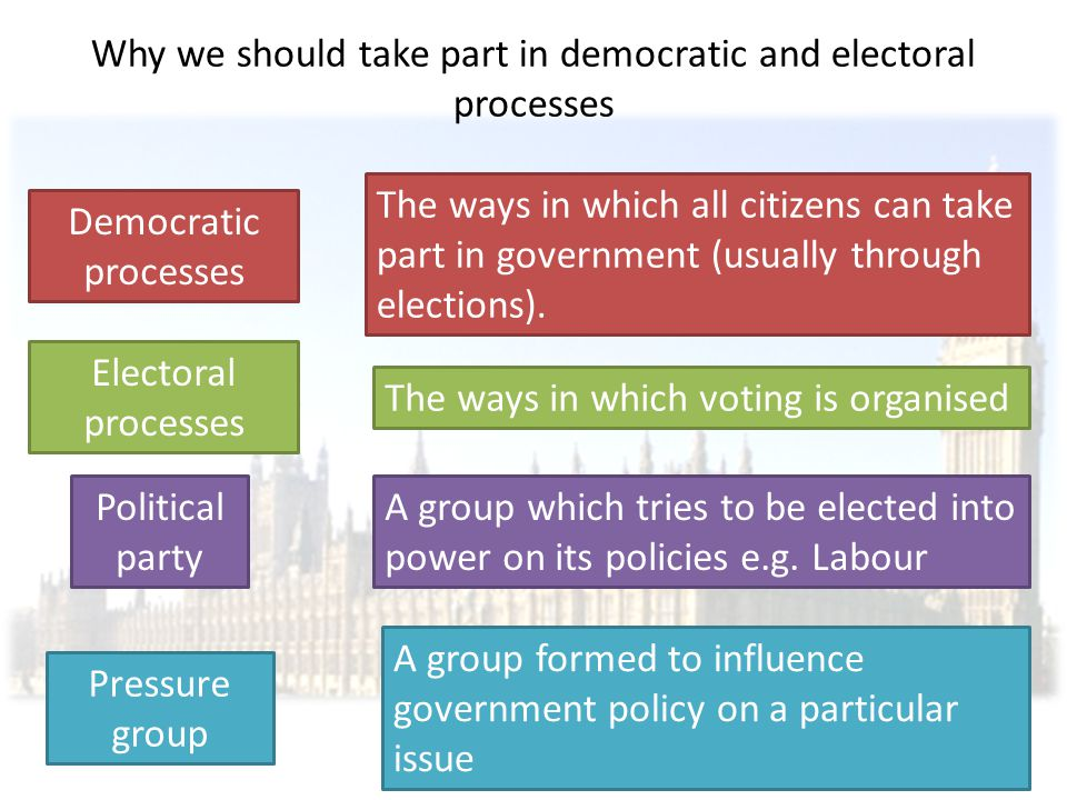 Why we should take part in democratic and electoral processes As a democracy every UK citizen over 18 can vote for; MPs who sit in the House of Commons Local councillors MEPs (Member of the European Parliament) As a democracy every UK citizen over 18 can vote for; MPs who sit in the House of Commons Local councillors MEPs (Member of the European Parliament) Every UK citizen over 21 can be a candidate in any of these elections.