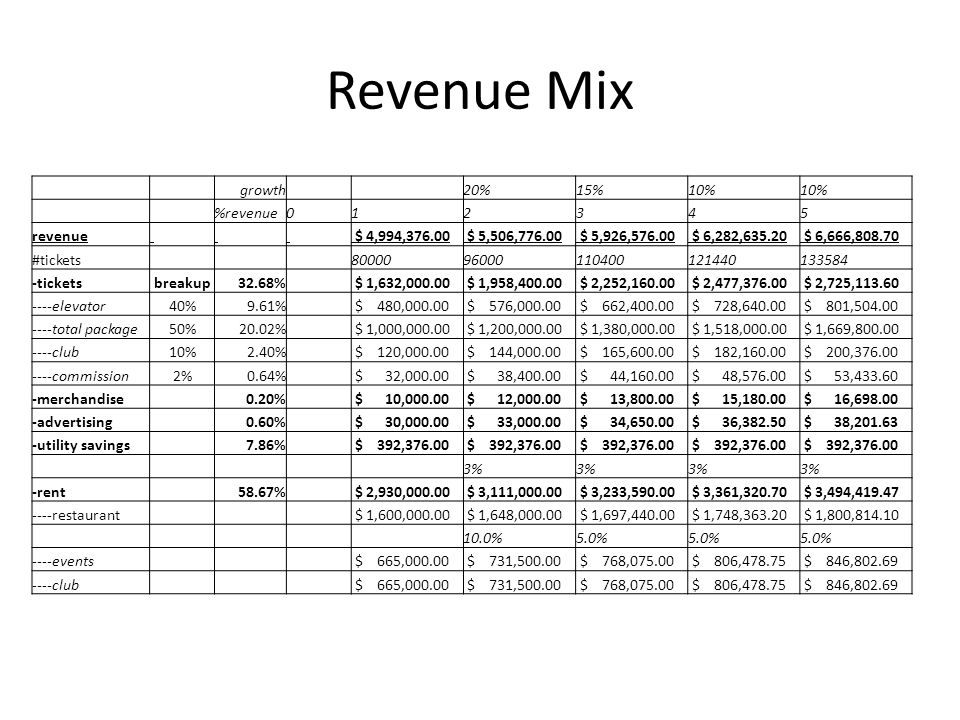 Income statement 012345678 -Revenues $ - $ 4.99 $ 5.51 $ 5.93 $ 6.28 $ 6.67 $ 7.08 -Costs $ - $(2.38) $(2.45) $(2.53) $(2.60) $(2.68) $(2.76) --rent $ - $(1.30) $(1.34) $(1.38) $(1.42) $(1.46) $(1.51) --maintenance $ - $(0.13) $(0.14) $(0.15) --labour $ - $(0.95) $(0.98) $(1.01) $(1.04) $(1.07) $(1.10) --investment $(20.00) $(6.00) $ - -Income w/ rent $(20.00) $(6.00) $ 2.61 $ 3.05 $ 3.40 $ 3.68 $ 3.99 $ 4.32 -Income w/o rent $(20.00) $(6.00) $ 3.91 $ 4.39 $ 4.78 $ 5.10 $ 5.45 $ 5.83 -NPV w/0 inv $ 15.73 -NPV w/ inv $(23.49) @ inflation = 3%, discount = 10%