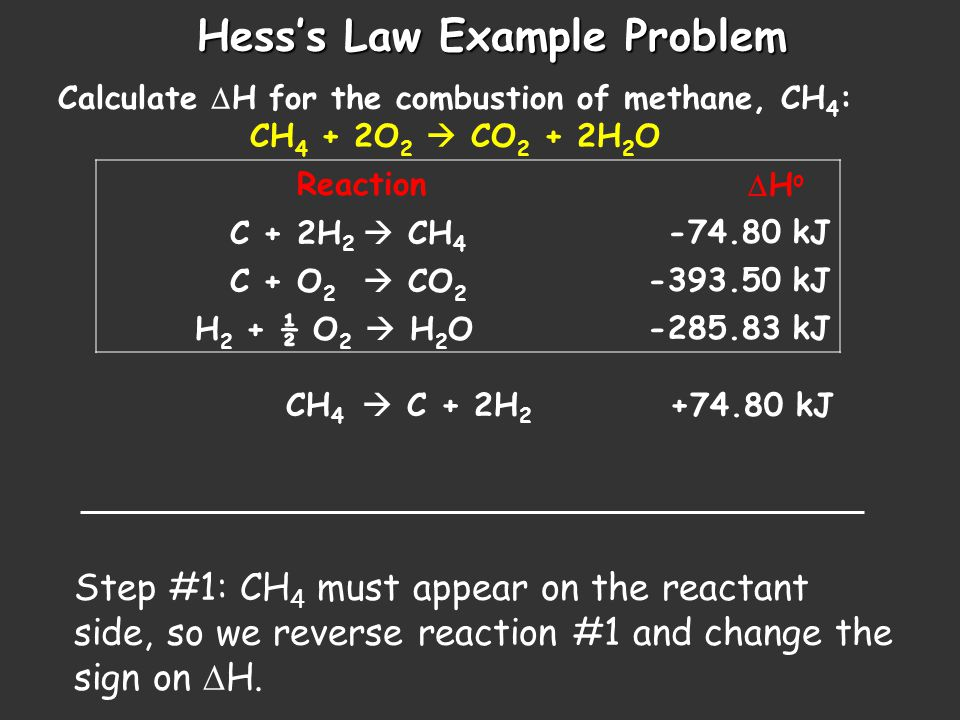 Hess's Law Example Problem Calculate  H for the combustion of methane, CH 4 : CH 4 + 2O 2  CO 2 + 2H 2 O Reaction  H o C + 2H 2  CH 4 -74.80 kJ C + O 2  CO 2 -393.50 kJ H 2 + ½ O 2  H 2 O-285.83 kJ CH 4  C + 2H 2 +74.80 kJ Step #2: Keep reaction #2 unchanged, because CO 2 belongs on the product side C + O 2  CO 2 -393.50 kJ