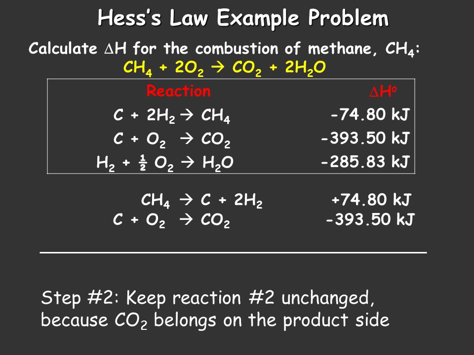 Hess's Law Example Problem Calculate  H for the combustion of methane, CH 4 : CH 4 + 2O 2  CO 2 + 2H 2 O Reaction  H o C + 2H 2  CH 4 -74.80 kJ C + O 2  CO 2 -393.50 kJ H 2 + ½ O 2  H 2 O-285.83 kJ CH 4  C + 2H 2 +74.80 kJ C + O 2  CO 2 -393.50 kJ Step #3: Multiply reaction #2 by 2 2H 2 + O 2  2 H 2 O -571.66 kJ