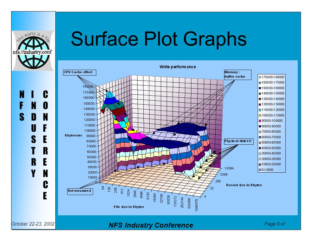 Page 10 of NFS Industry Conference October 22-23, 2002 NFSNFS INDUSTRYINDUSTRY CONFERENCECONFERENCE Surface Plot Graphs II