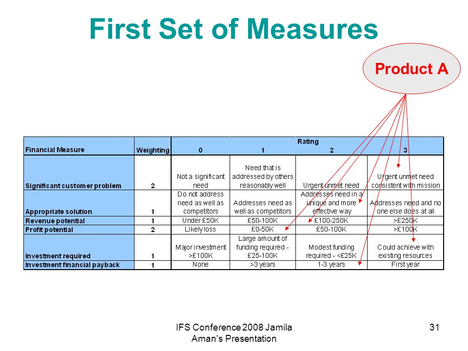 IFS Conference 2008 Jamila Aman s Presentation 32 Second Set of Measures Product A