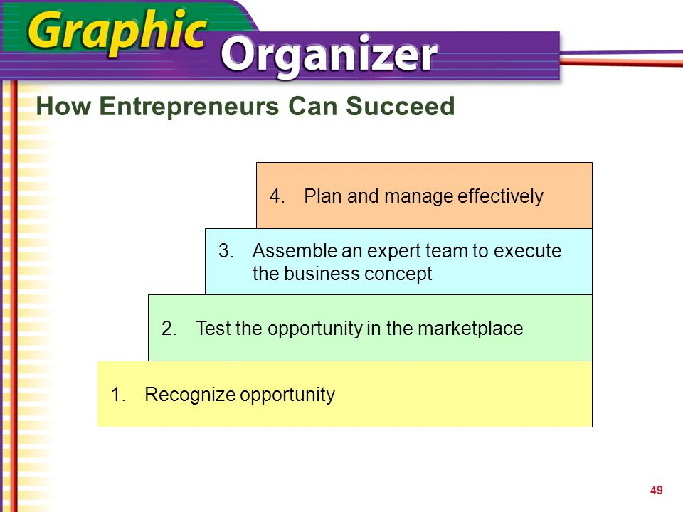 SECTION The Entrepreneurial Process Glencoe Entrepreneurship: Building a Business What is Entrepreneurship.