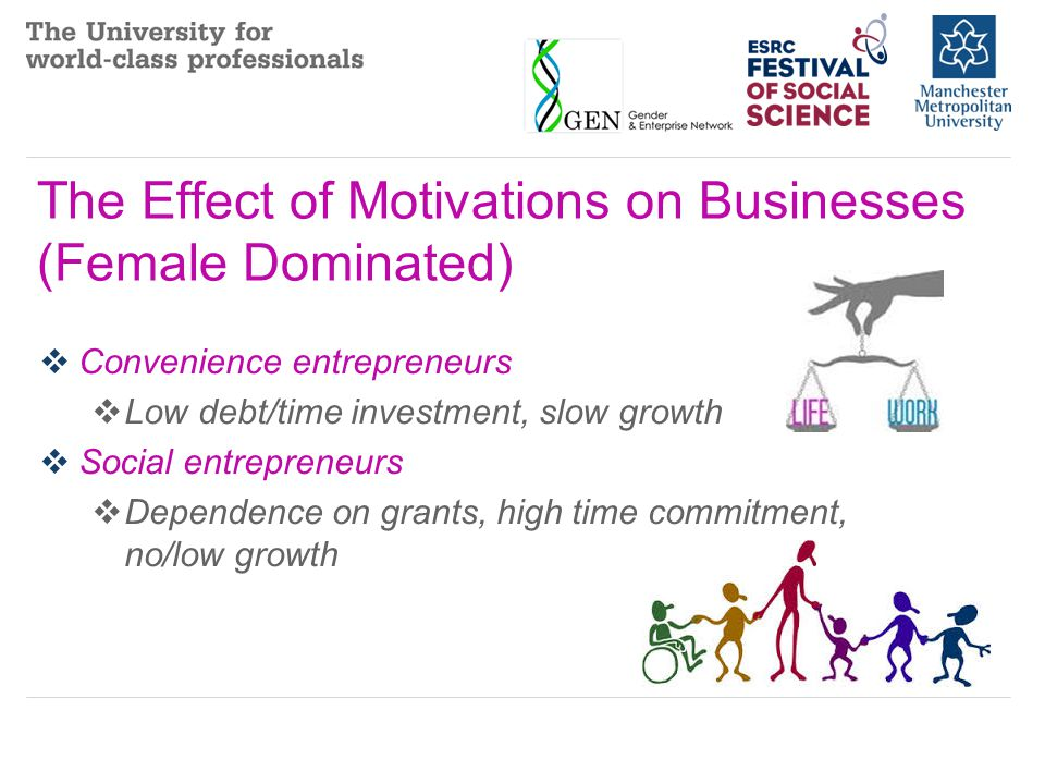 The Effect of Motivations on Businesses (Male Dominated)  Economically driven entrepreneurs  Relatively high debt/time investment, moderate growth  Learning and earning entrepreneurs  Balanced investment, high time commitment, niche strategies, high growth  Prestige and control entrepreneurs  High debt investment, low time commitment, high value strategies, slow growth