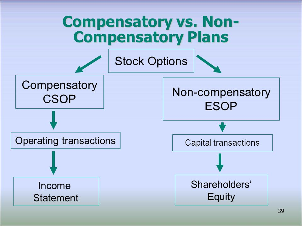 40 Compensatory vs.