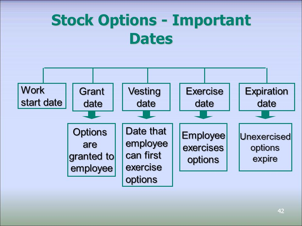 43 Options: Allocating Compensation Expense Compensation Expense is determined as of the measurement date and is allocated over the service period The service period is the period benefited by employee's service It is usually the period between the grant date and the vesting date