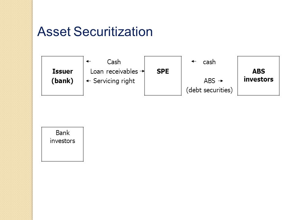 Economic benefits of asset securitization Better asset portfolio diversification Higher level of liquidity Lower leverage indicated by the balance sheet Lower cost of capital because the SPE can typically raise funds at a lower rate due to lower expected bankruptcy cost