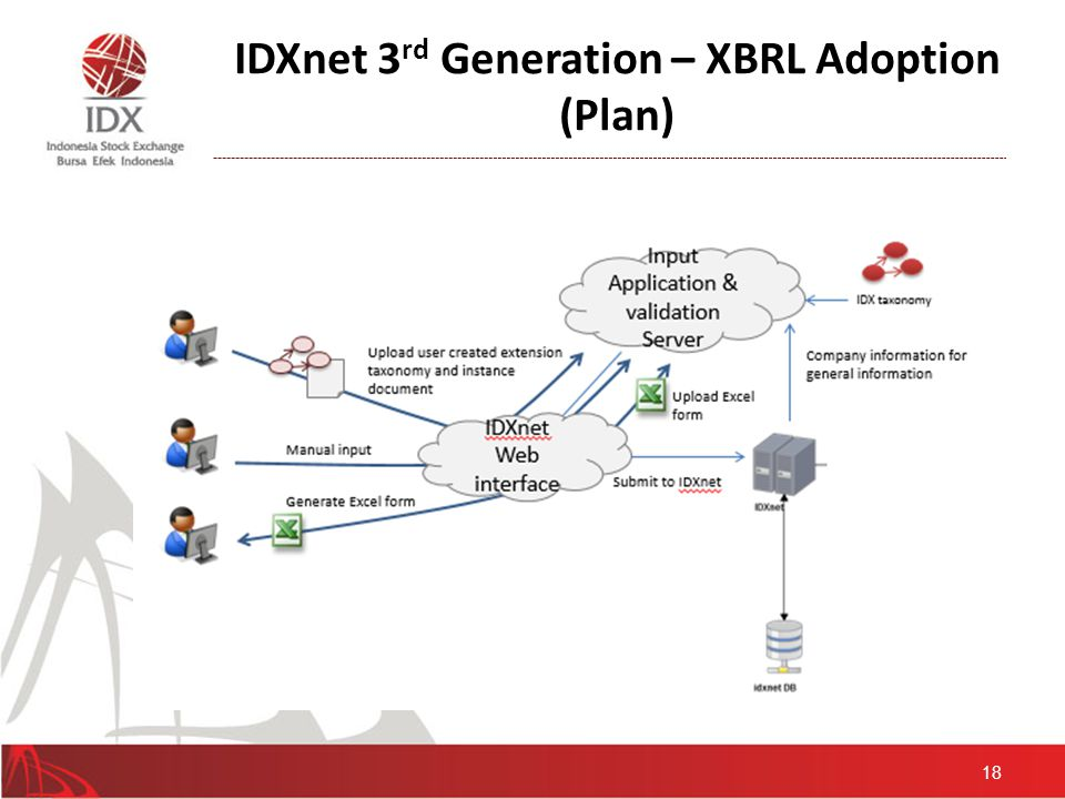 Planning of XBRL Implementation in IDX Build Taxonomy Expand Scope of XBRL Adoption Provide Solution Publication and Recognition Implementation 2013 2014 2015 Financial Statement without Disclosure Notes Financial Statement Disclosure Financial Statement without Disclosure Financial Statement without Disclosure Financial Statement without Disclosure