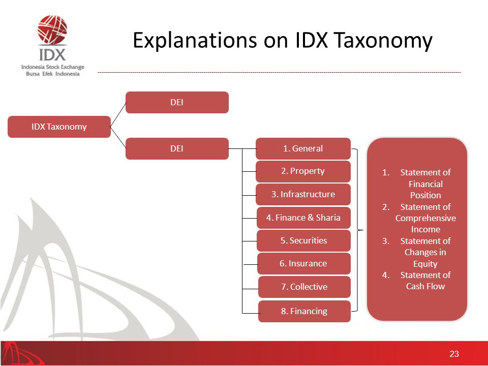 References in IDX Taxonomy The overall format of the financial statements which have been prepared, has been through a review process by taking samples on 188 listed company's financial statement in IDX, or representing 35% of all listed companies.