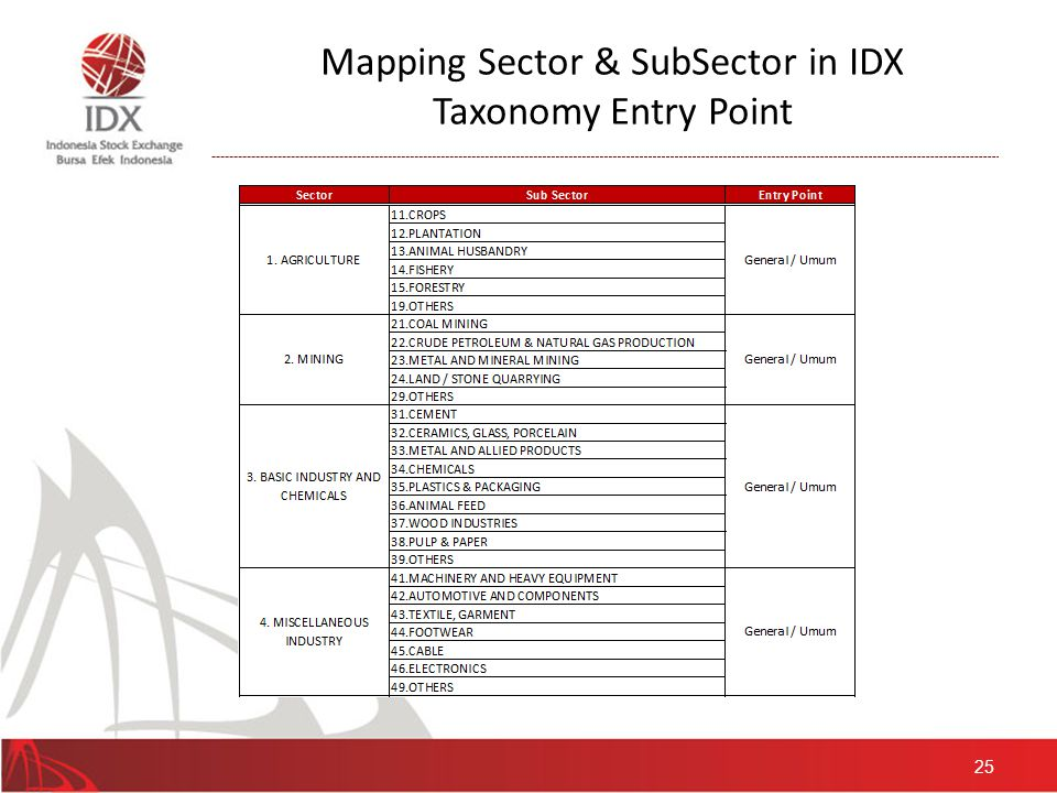 Mapping Sector & SubSector in IDX Taxonomy Entry Point - Continued 26