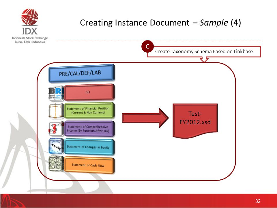 33 Creating Instance Document – Sample (5) Create Instance Document D