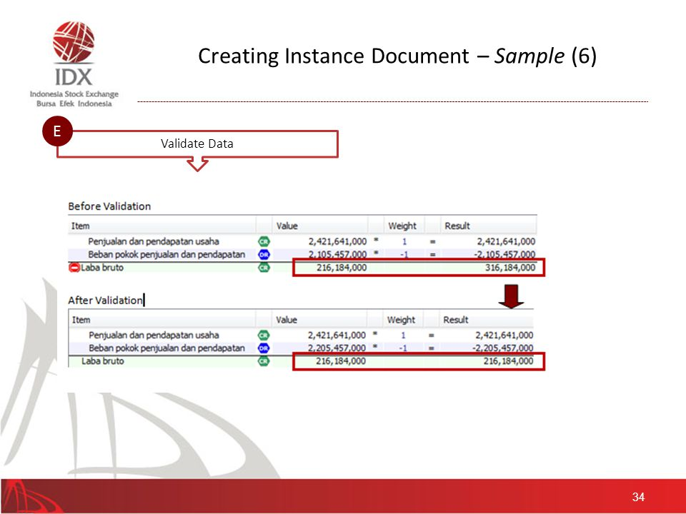 Creating Instance Document – Sample (7) Formula Validation Existence Validation Obligation to fill selected account in the financial statement.