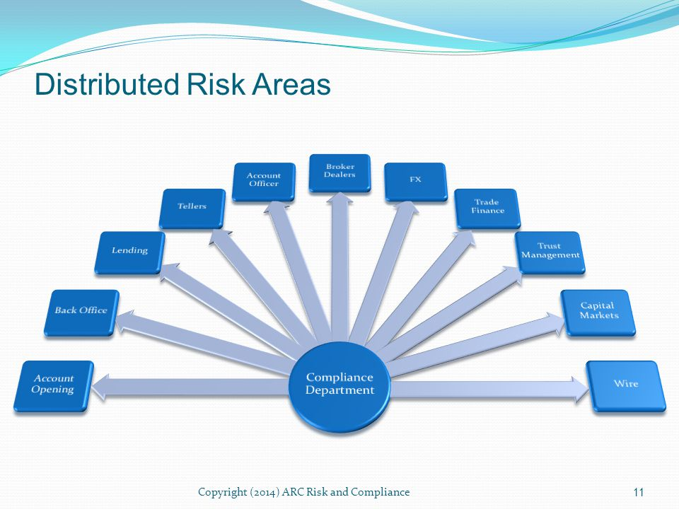 Copyright (2014) ARC Risk and Compliance 12 ControlsPolicies ProcessesTraining Branches On- boarding SalesCompliance Distributed Risk Controls
