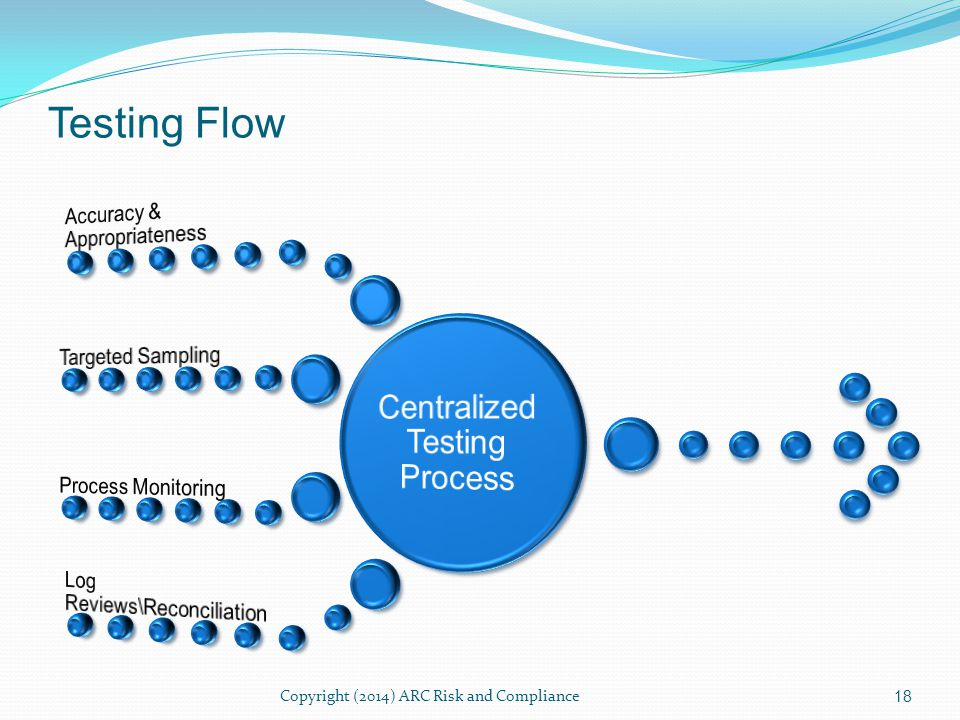 Testing Process Factors Reusability Consistency Completeness Reporting Repeatable process.