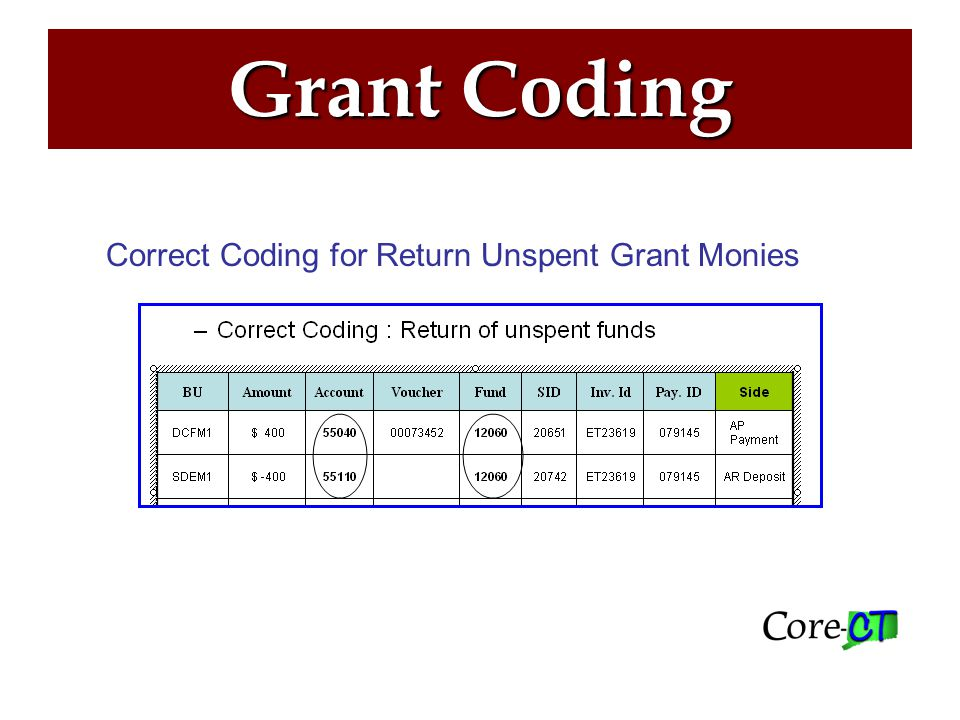 Grant Coding Pass-Through/ Other Transfers Between State agencies AR unit uses bill type ST for Higher Ed.