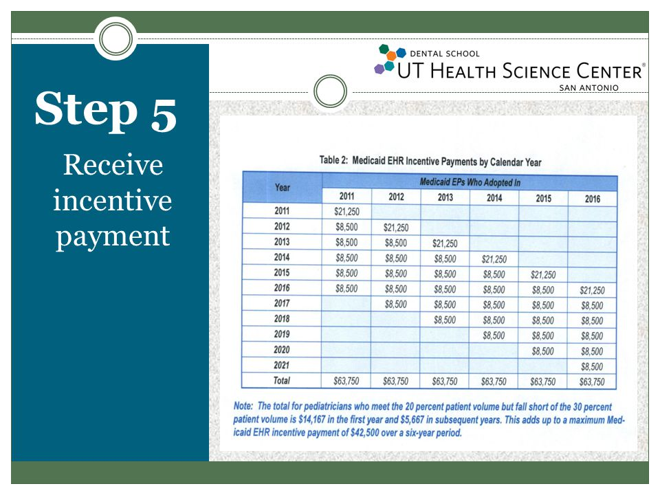 Step 6 Year two meaningful use for 90 days and attest Stage two  UTHSCSA is scheduled for the new release of axiUm 5.10 CE in July 2013  UTHSCSA will be eligible for stage two meaningful use in 2015  Incentive Payments Audits  Authorized by the Medicaid/CHIP division of the Texas Health and Human Services Commission, as required by HITECH Act of 2009