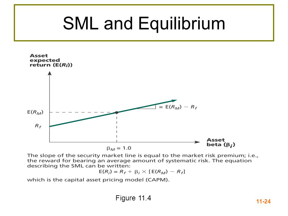 11-25 Reward-to-Risk Ratio Reward-to-Risk Ratio: = Slope of line on graph In equilibrium, ratio should be the same for all assets When E(R) is plotted against β for all assets, the result should be a straight line