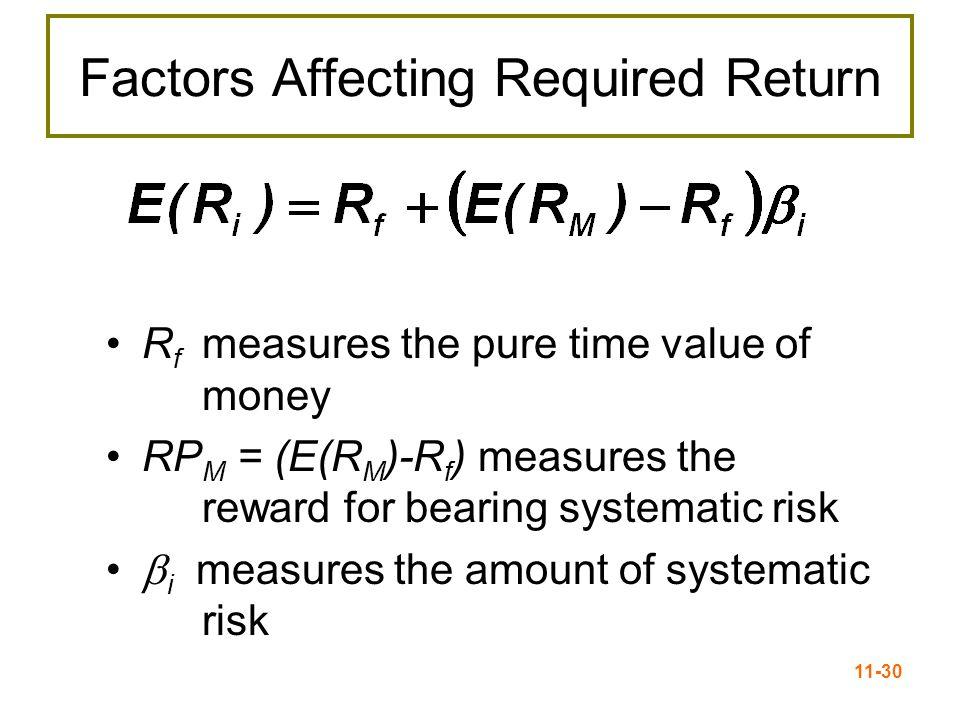 11-31 Portfolio Beta β p = Weighted average of the Betas of the assets in the portfolio Weights (w i ) = % of portfolio invested in asset i