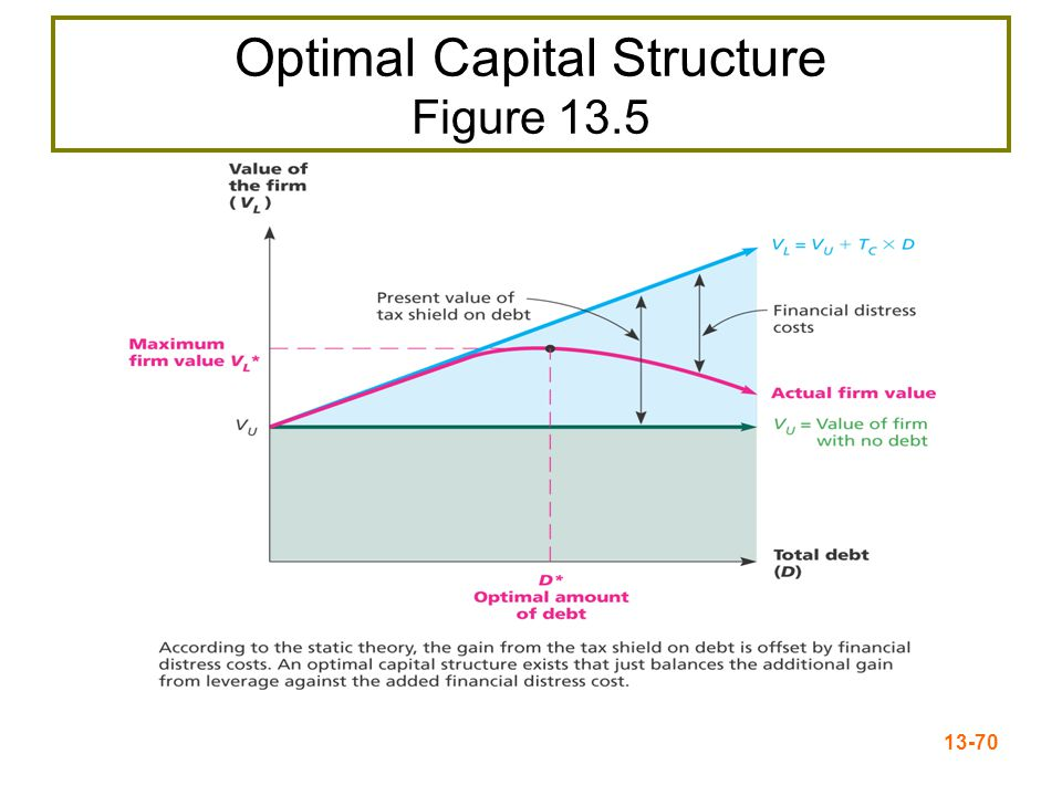 13-71 Conclusions Case I – no taxes or bankruptcy costs –No optimal capital structure Case II – corporate taxes but no bankruptcy costs –Optimal capital structure = 100% debt –Each additional dollar of debt increases the cash flow of the firm Case III – corporate taxes and bankruptcy costs –Optimal capital structure is part debt and part equity –Occurs where the benefit from an additional dollar of debt is just offset by the increase in expected bankruptcy costs