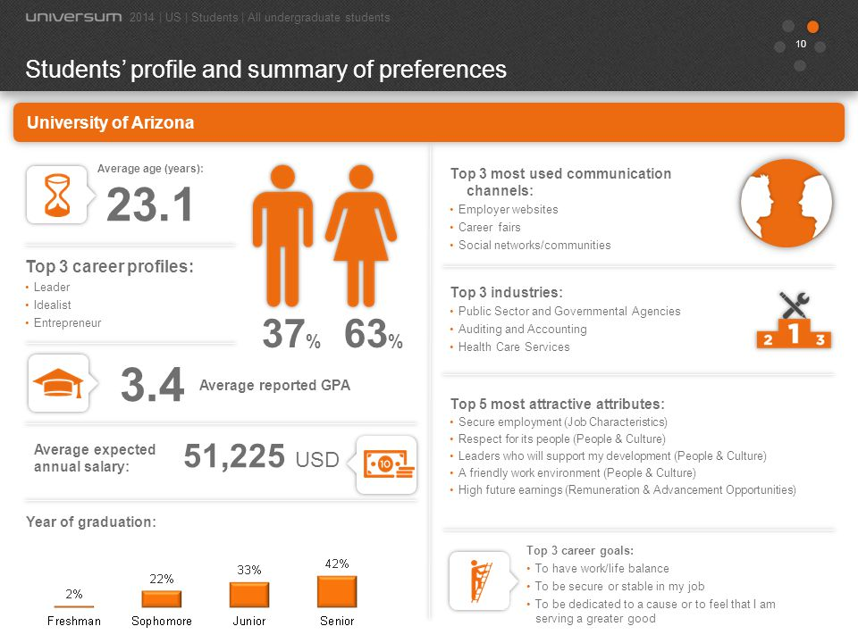 11 39 % Students' profile and summary of preferences 2014 | US | Students | All undergraduate students Average age (years): 21.9 61 % Top 3 most used communication channels: Employer websites Career fairs Social networks/communities Top 3 industries: Health Care Services Educational and Scientific Institutions Public Sector and Governmental Agencies Top 5 most attractive attributes: Respect for its people (People & Culture) Secure employment (Job Characteristics) A creative and dynamic work environment (People & Culture) Professional training and development (Job Characteristics) A friendly work environment (People & Culture) 55,532 USD Top 3 career goals: To have work/life balance To be secure or stable in my job To be dedicated to a cause or to feel that I am serving a greater good Top 3 career profiles: Leader Idealist Entrepreneur Average expected annual salary: 3.5 All universities Year of graduation: Average reported GPA