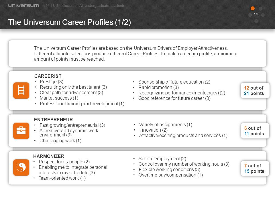 119 The Universum Career Profiles (2/2) 2014 | US | Students | All undergraduate students INTERNATIONALIST Opportunities for international travel/relocation (3) Interaction with international clients and colleagues (3) HUNTER Competitive base salary (3) High future earnings (3) Performance-related bonus (2) Competitive benefits (1) Client interaction (1) Financial strength (1) IDEALIST A friendly work environment (1) Ethical standards (3) Corporate Social Responsibility (3) Environmental sustainability (3) Support for gender equality (2) Acceptance towards minorities (2) 6 out of 14 points 6 out of 6 points 6 out of 11 points LEADER Leadership opportunities (3) Leaders who will support my development (3) High level of responsibility (2) Inspiring management (2) 5 out of 10 points