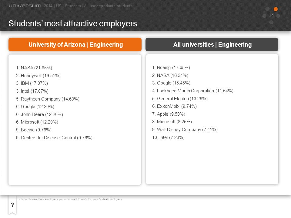 14 Now choose the 5 employers you most want to work for, your 5 Ideal Employers.