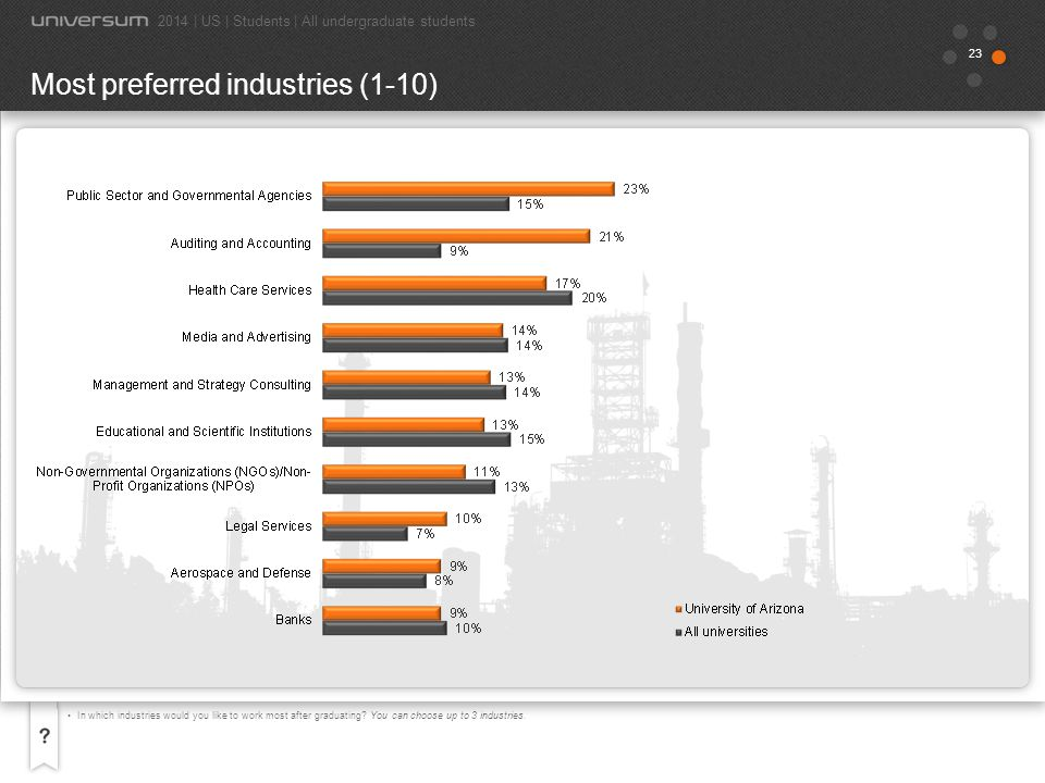 24 In which industries would you like to work most after graduating.