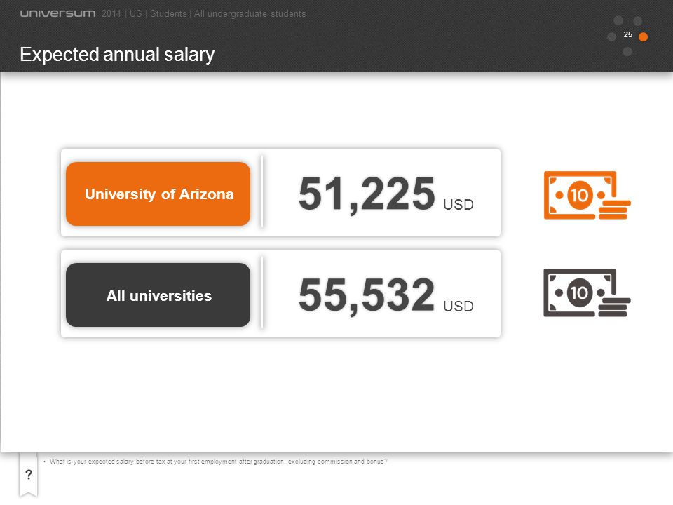26 University of Arizona What is your expected salary before tax at your first employment after graduation, excluding commission and bonus.