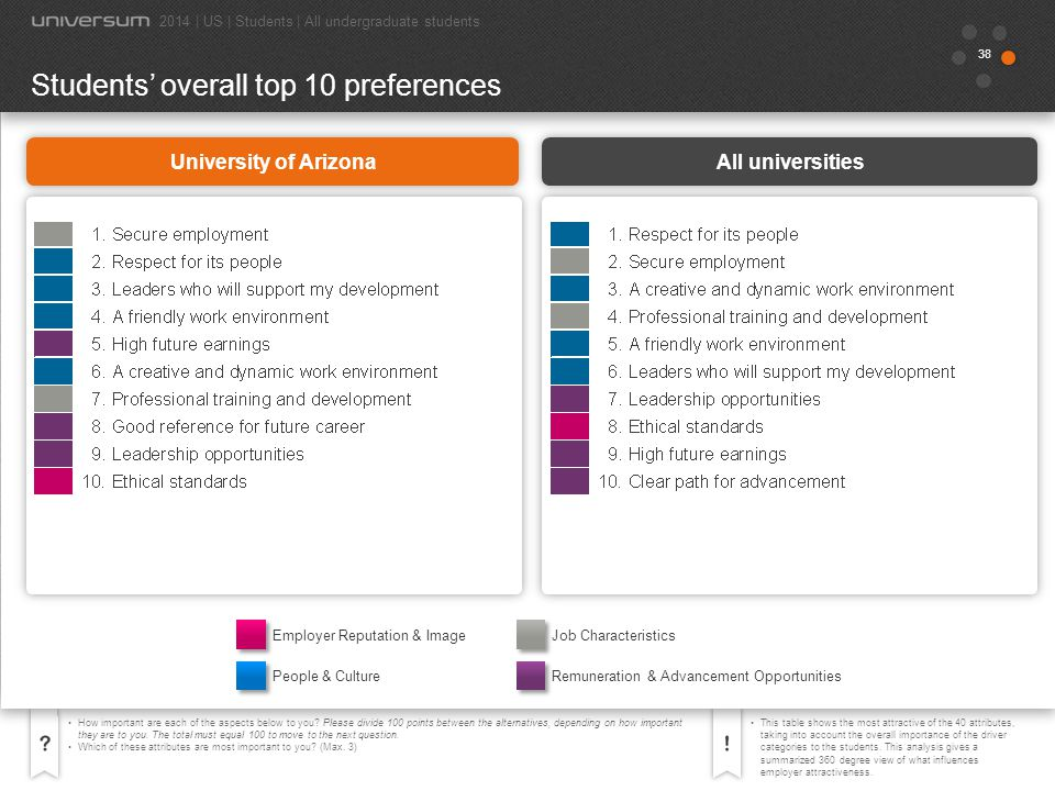 39 The Universum Career Profiles are based on the attributes that students select as most important.