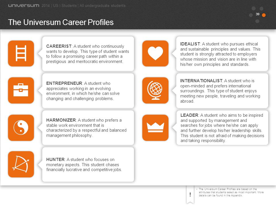 40 Which of these are most important to you?The Universum Career Profiles are based on the attributes that students selected as attractive for their first employer.