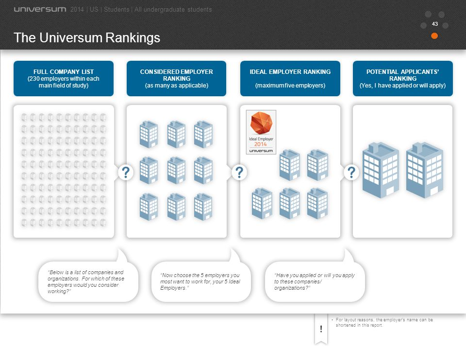44 BUSINESS Official Ideal Employer Ranking | US 2014 2014 | US | Students