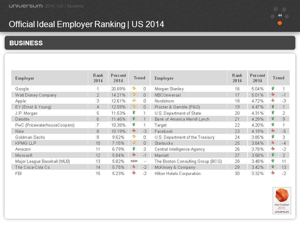 45 ENGINEERING Official Ideal Employer Ranking | US 2014 2014 | US | Students