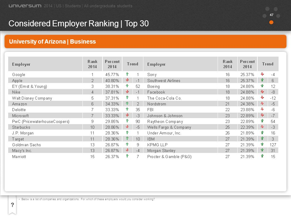 48 University of Arizona | Business Now choose the 5 employers you most want to work for, your 5 Ideal Employers.