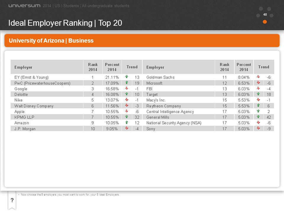49 University of Arizona | Business Now choose the 5 employers you most want to work for, your 5 Ideal Employers.