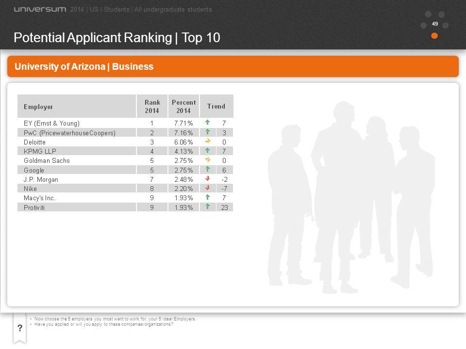 50 University of Arizona | Engineering Below is a list of companies and organizations.