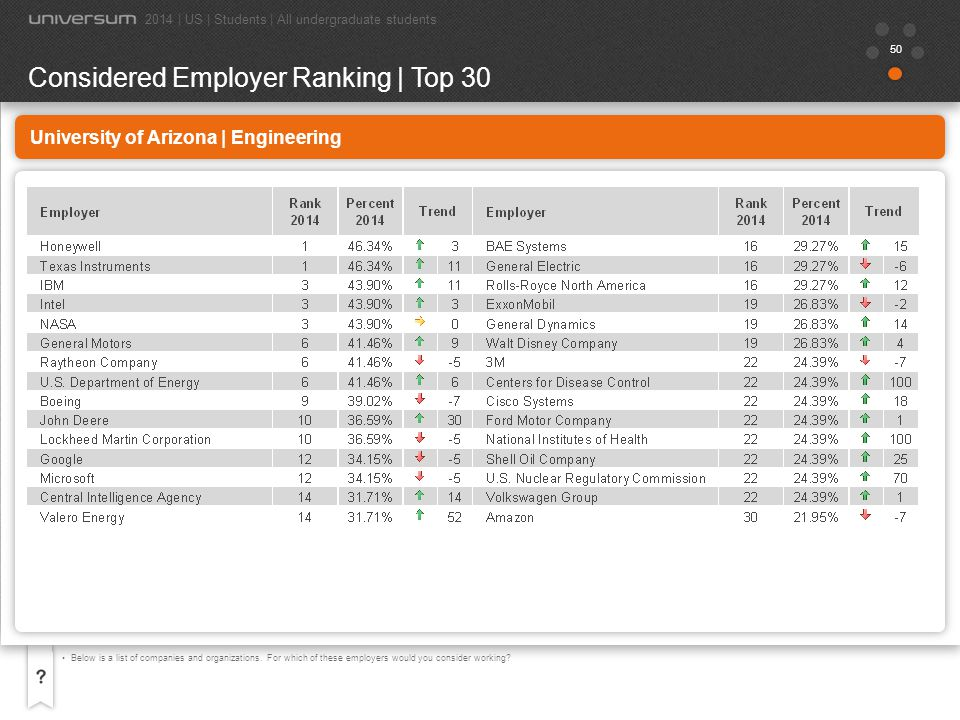 51 University of Arizona | Engineering Now choose the 5 employers you most want to work for, your 5 Ideal Employers.