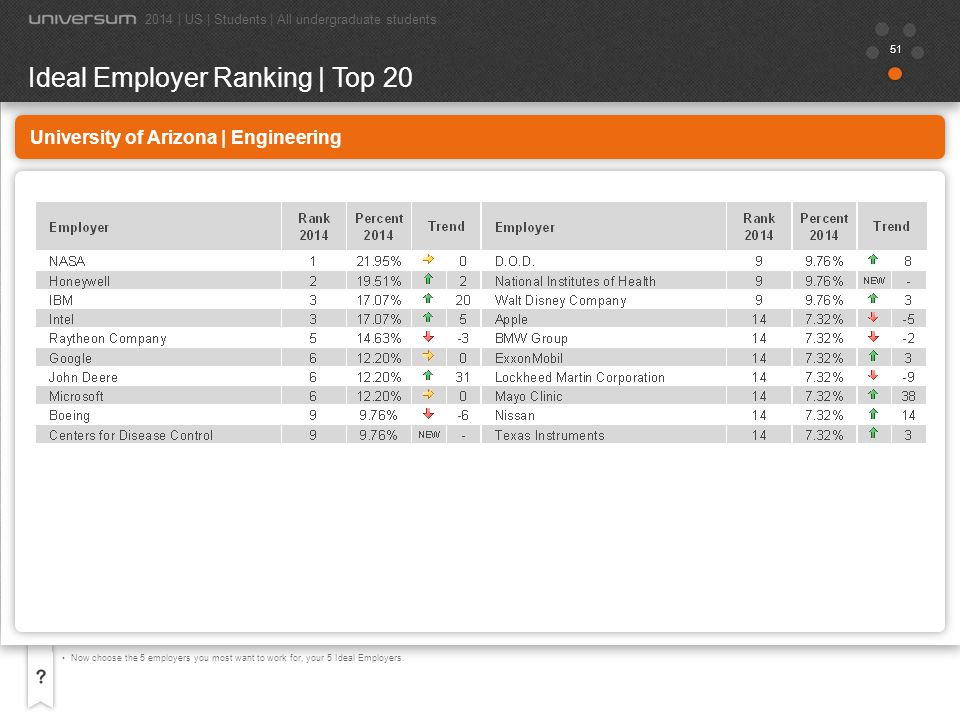 52 University of Arizona | Engineering Now choose the 5 employers you most want to work for, your 5 Ideal Employers.