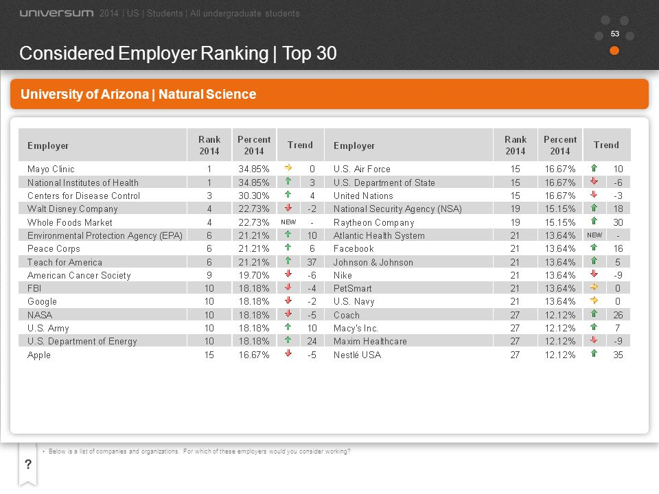 54 University of Arizona | Natural Science Now choose the 5 employers you most want to work for, your 5 Ideal Employers.