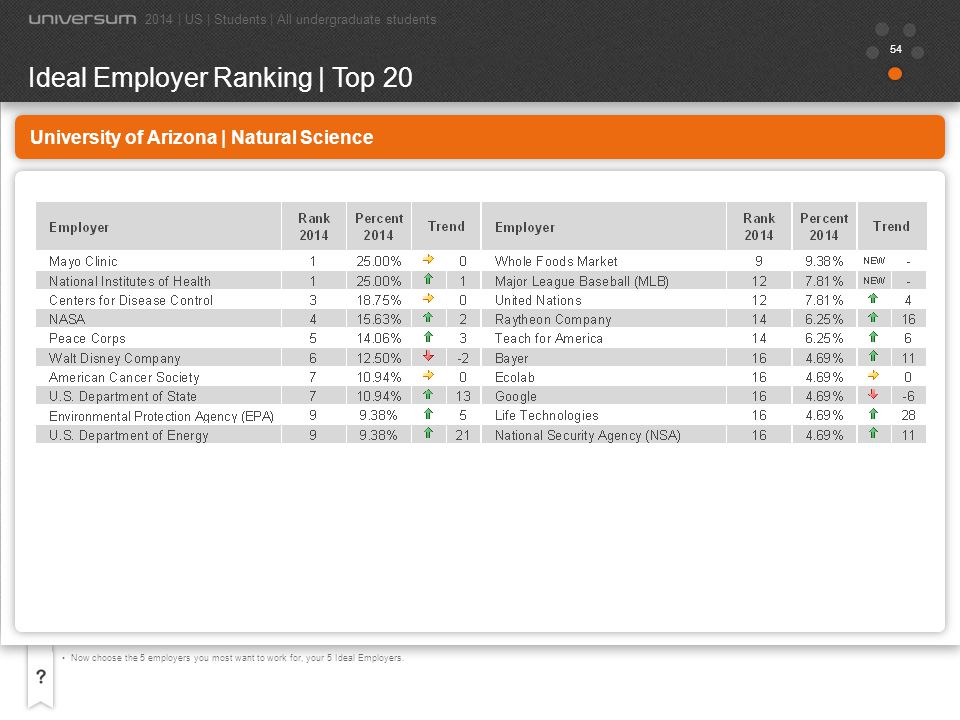55 University of Arizona | Natural Science Now choose the 5 employers you most want to work for, your 5 Ideal Employers.