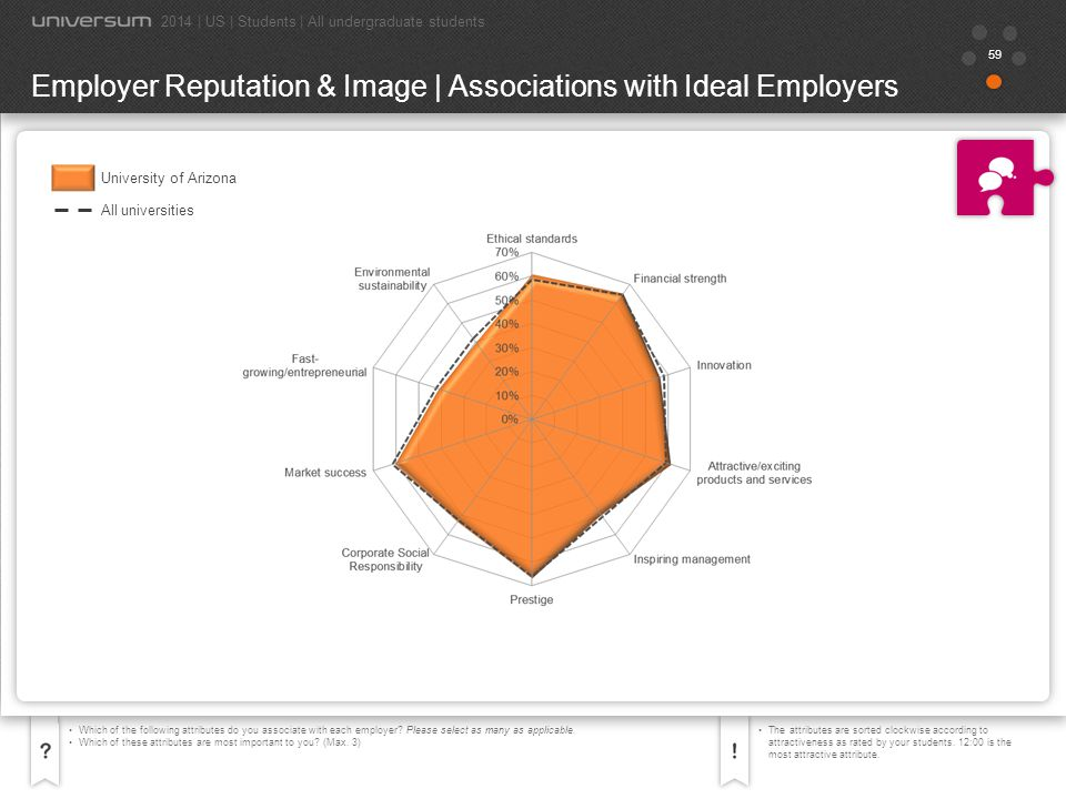 60 Which of the following attributes do you associate with each employer.