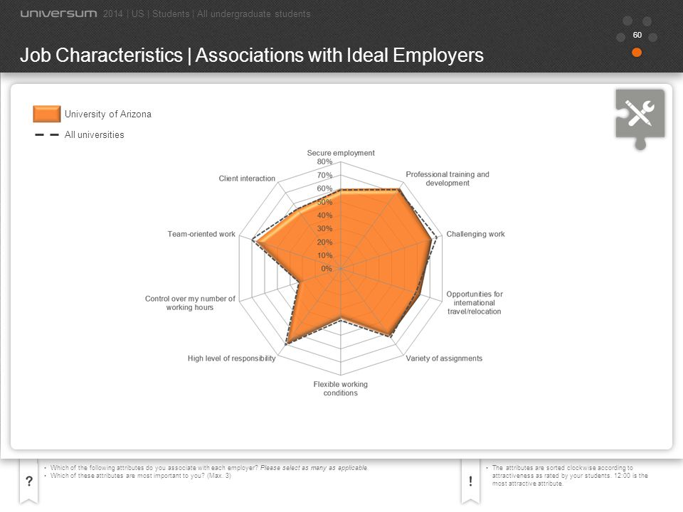 61 Which of the following attributes do you associate with each employer.