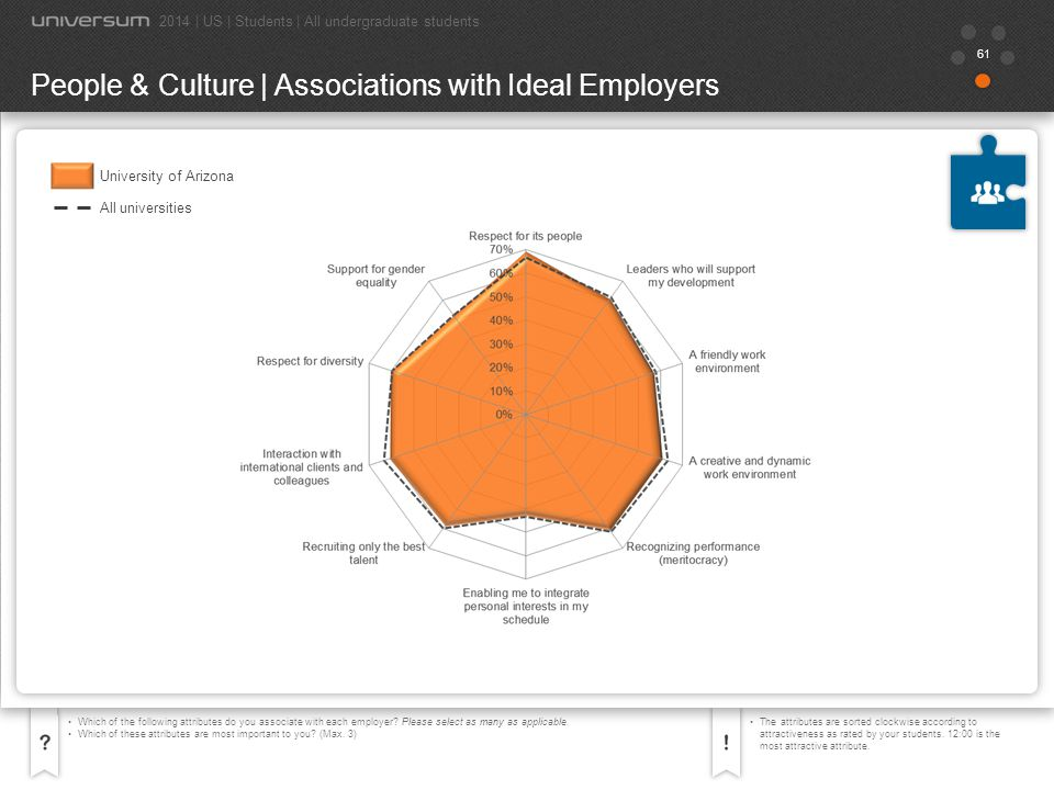 62 Which of the following attributes do you associate with each employer.