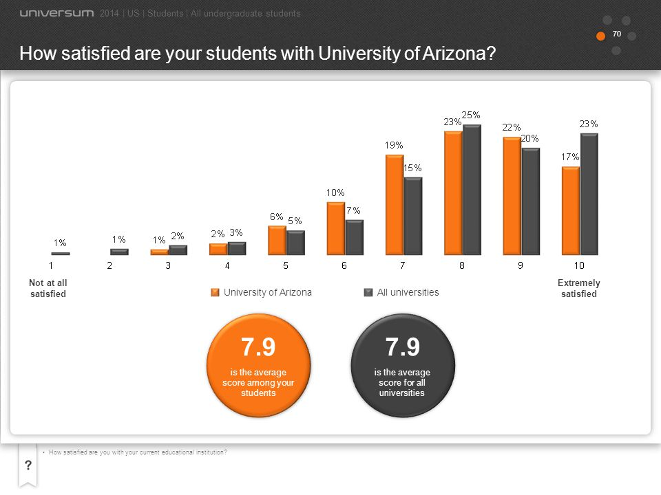 71 All universities University of Arizona If you could begin your studies again at any educational institution, would you choose your current college or university.