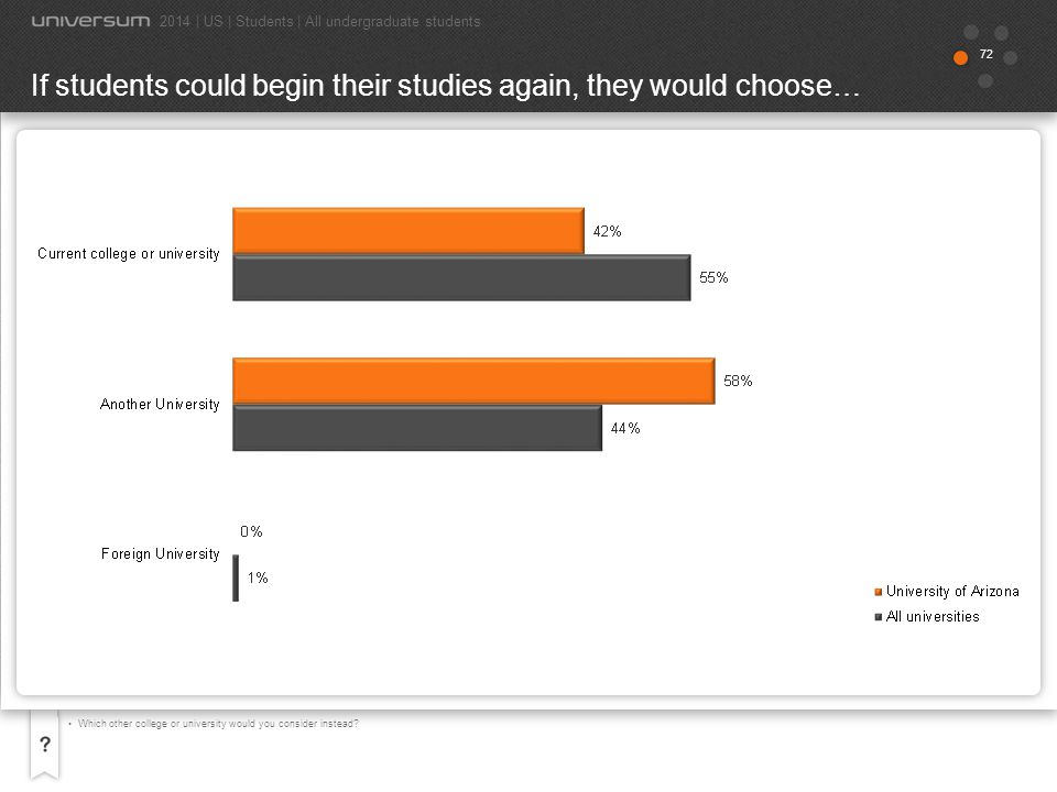 73 If you could begin your studies again at any college or university, which would you choose?The results are based on respondents who answered maybe or No, not at all in question If you could begin your studies again at any educational institution, would you choose your current college or university? If students could begin their studies again | Preferred universities 2014 | US | Students | All undergraduate students 58% would choose another university.