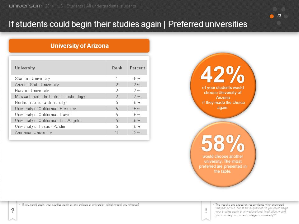 74 If you could begin your studies again at any college or university, which would you choose?The results are based on respondents who answered maybe or No, not at all in question If you could begin your studies again at any educational institution, would you choose your current college or university? If students could begin their studies again | Preferred universities 2014 | US | Students | All undergraduate students 45% would choose another university.
