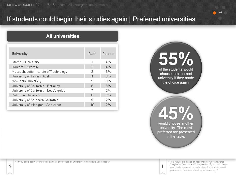 75 If you could begin your studies again at any educational institution, would you choose your current college or university?The chart presents the universities with the highest share of their students answering that they would choose them again, if they were to begin their studies again.