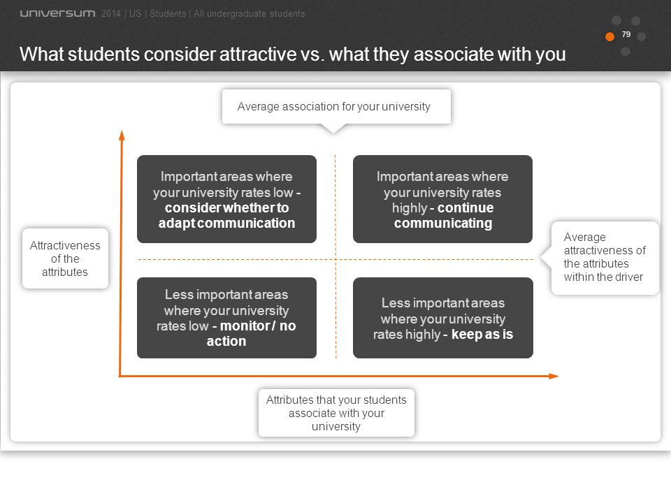80 YOUR STUDENTS Which of the following attributes do you associate with each institution.