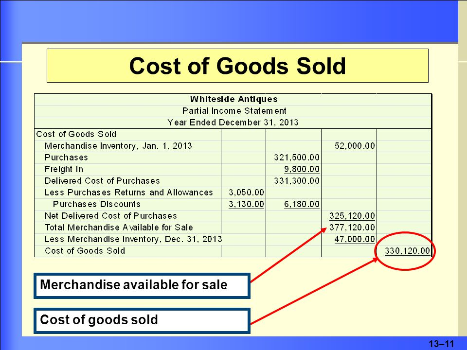 13–12 Gross Profit on Sales For Whiteside Antiques net sales is the revenue earned from selling antique items.