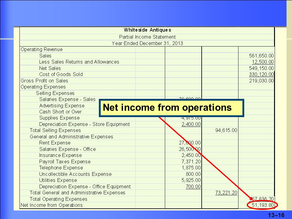 13–17 Other Income and Other Expenses